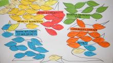 Un panneau rassemble toutes les idées des participants sous forme de feuilles d'arbre, colorées selon les thématiques